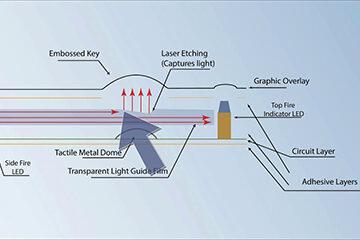 LGF - Light Guide Film (LGF) Manufacturing